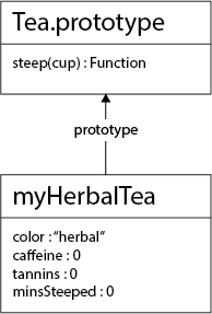 Prototype Inheritance of myHerbalTea